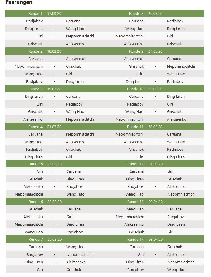 Rundenansetzung - Turnierplan Kandidatenturnier 2020 Jekatarinenburg
