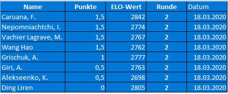 FIDE World Chess Candidates Ergebnisse Runde 2 + Tabelle