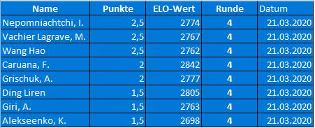 FIDE World Chess Candidates Ergebnisse Runde 4 + Tabelle