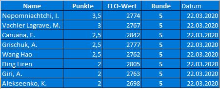 FIDE World Chess Candidates Ergebnisse Runde 5 + Tabelle