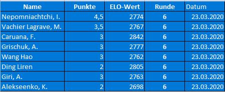 FIDE World Chess Candidates Ergebnisse Runde 6 + Tabelle