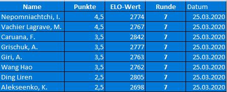 FIDE World Chess Candidates Ergebnisse Runde 7 + Tabelle